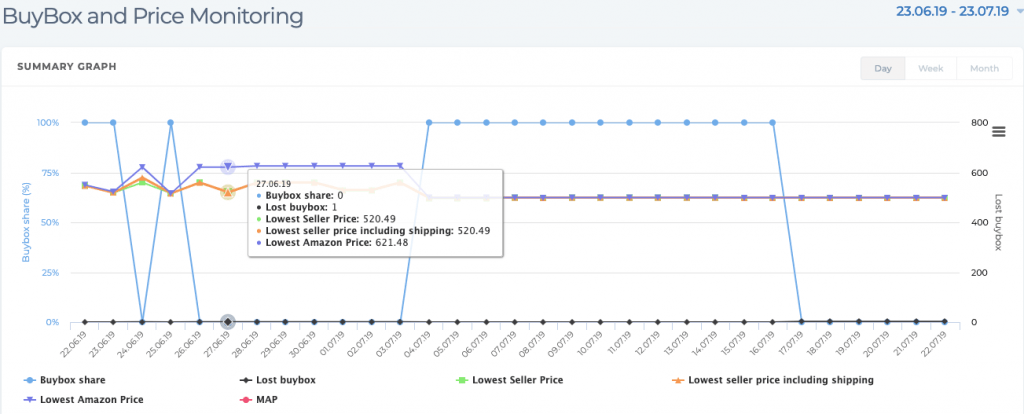 Graph from the vendor edition tool showing that you can lose the buybox if your price is undercut