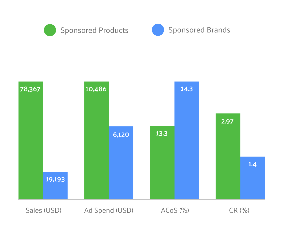 Amazon Sponsored Products VS Sponsored Brands