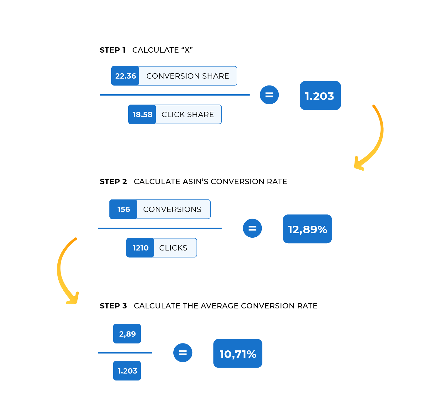 Amazon Brand Analytics