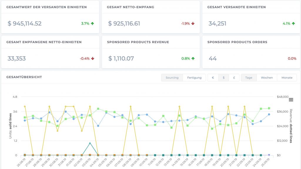 Amazon Vendor Bestandsanalyse Sellics
