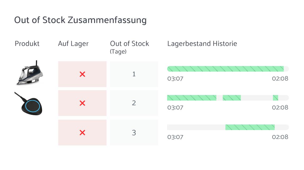Stock summary on sellics vendor