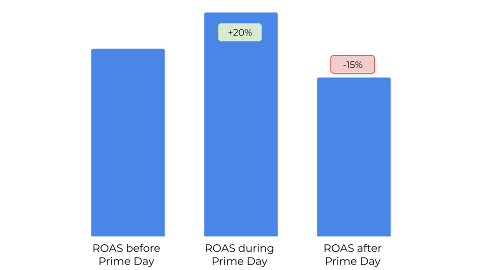 Shoppers get more careful and ROAS drops below average after Amazon Prime Day 2019
