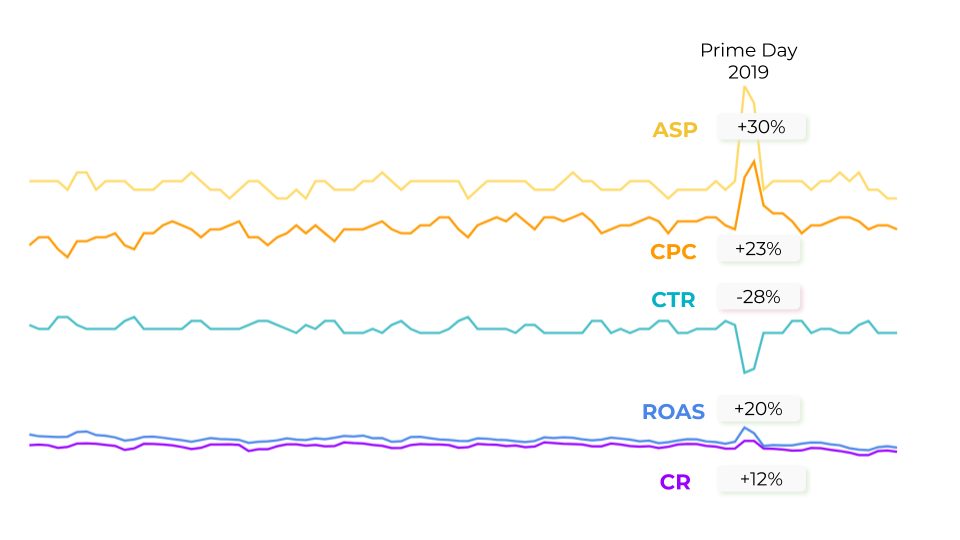 All the PPC metrics of Sellics users for Amazon Prime Day 2019