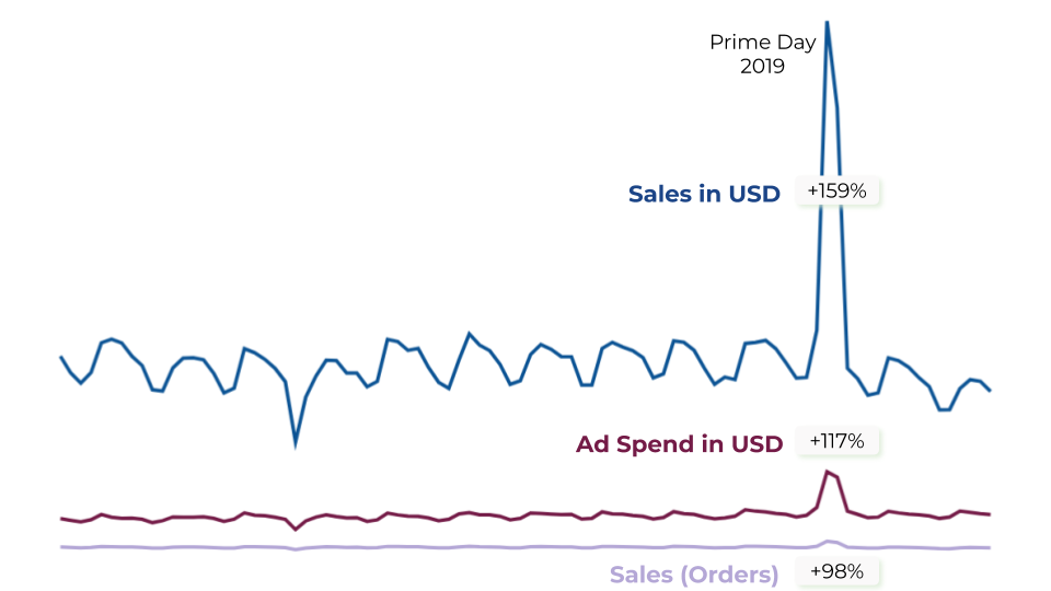 Sales in USD versus Ad Spend of Sellics users on Amazon Prime Day 2019