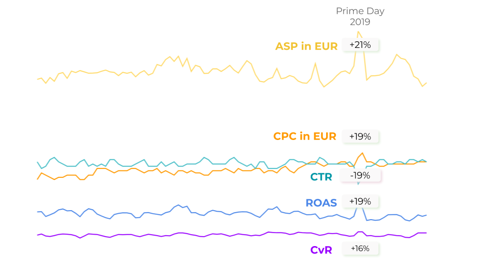 Advertising ASP, CPC, CTR, ROAS und CVR am Prime Day 2019