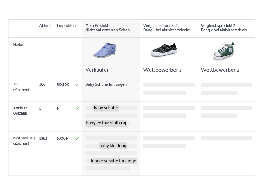 BUYBOX NOTIFICATIONS on sellics vendor