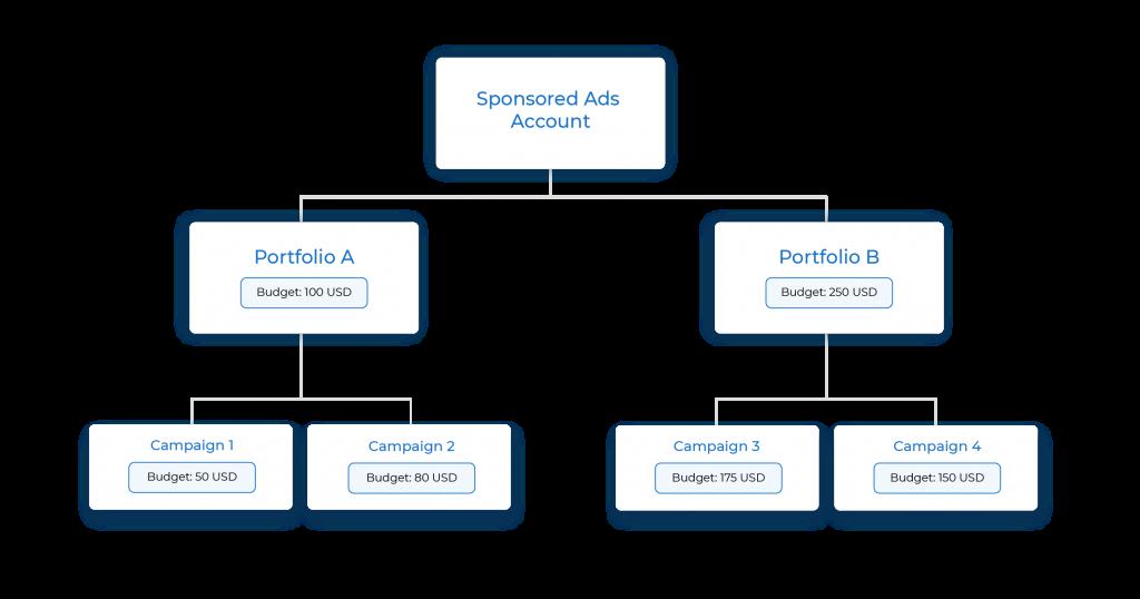 Flowchart illustrating the use of Sponsored Ads Portfolios