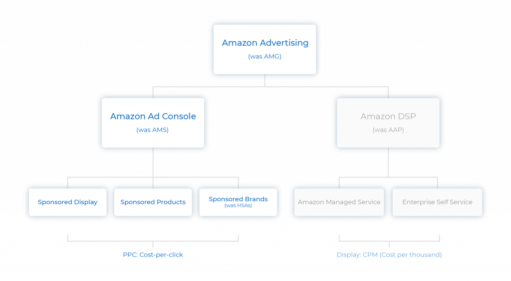 flowchart explaining the structure of the old Amazon Marketing Services AMS and the new Amazon Advertising.