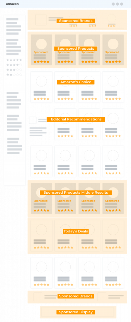 Overview showing the ad placements of the different amazon formats and products on a single search page as part of  Amazon Marketing Services AMS