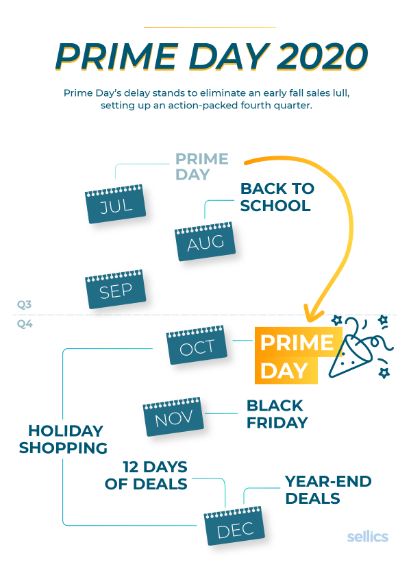 Prime Day 2020 will take place in Q4 this year.